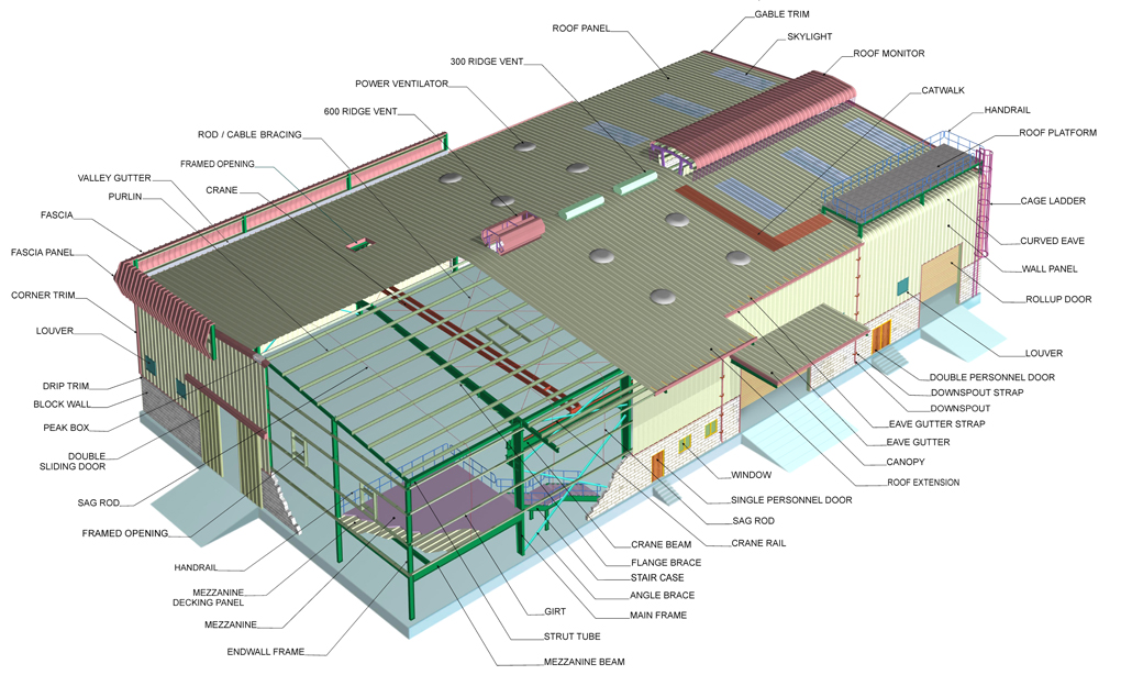 Pre engineered steel building system dynamic steel for Pre engineered house plans